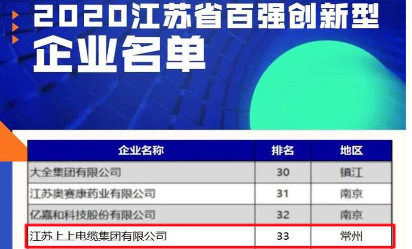上上亚博yabo210荣登2020江苏省百强创新型企业榜单